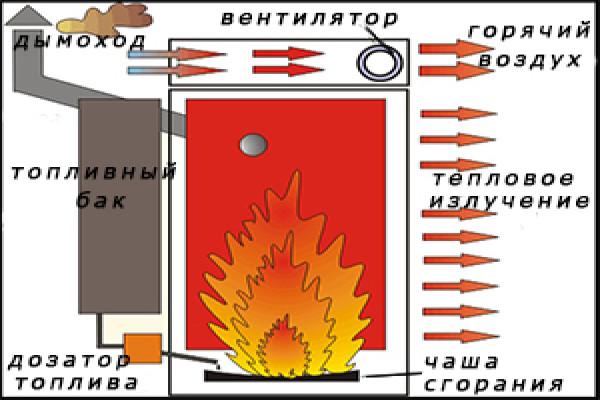 Схема печи капельницы на солярке. Это очень экономичная конструкция. В печной камере происходит полное сгорание соединений
