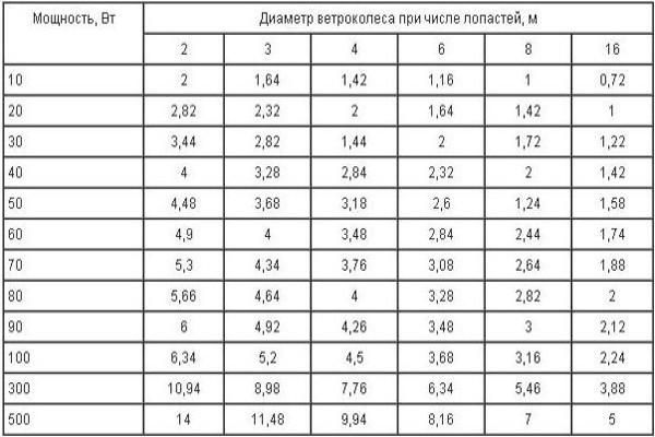 Данные приведены для средней скорости ветра 4 м/с (для увеличения нажмите на картинку)