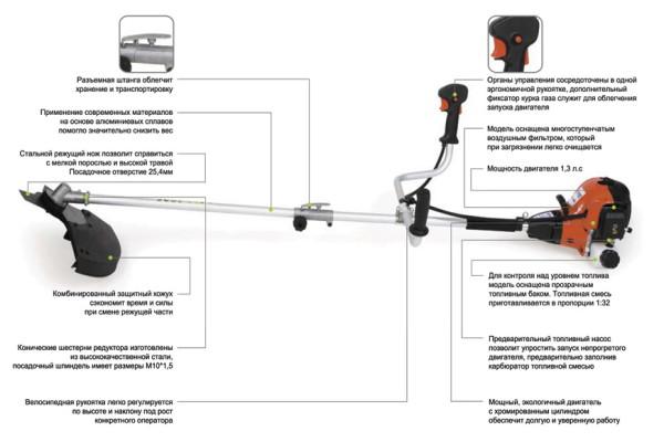 Схема устройства бензинового триммера (для увеличения нажмите на картинку)