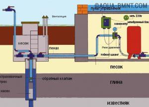 Схема водоснабжения (нажмите для увеличения)