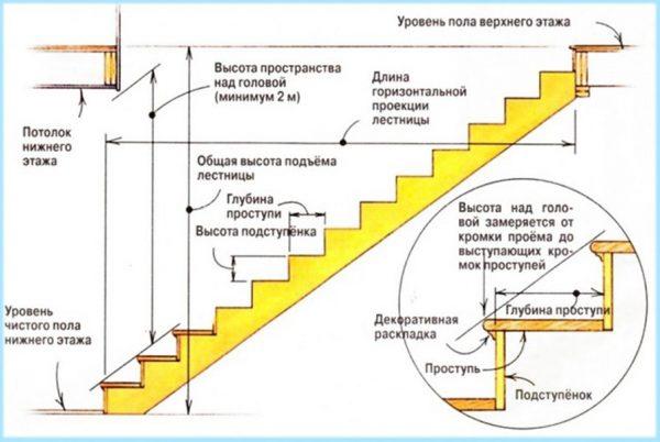 Схема расчёта