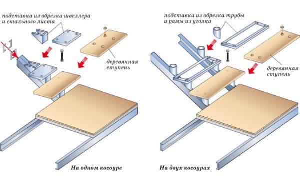 Схема монтажа ступеней лестницы своими руками