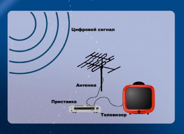 подсоединение антенны к специализированному входу